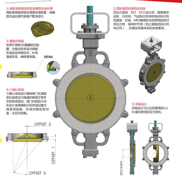 ABO牌高性能调节蝶阀气动调节阀碳钢阀门调节阀门